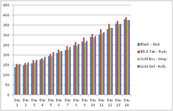 Growth Chart 14 Days